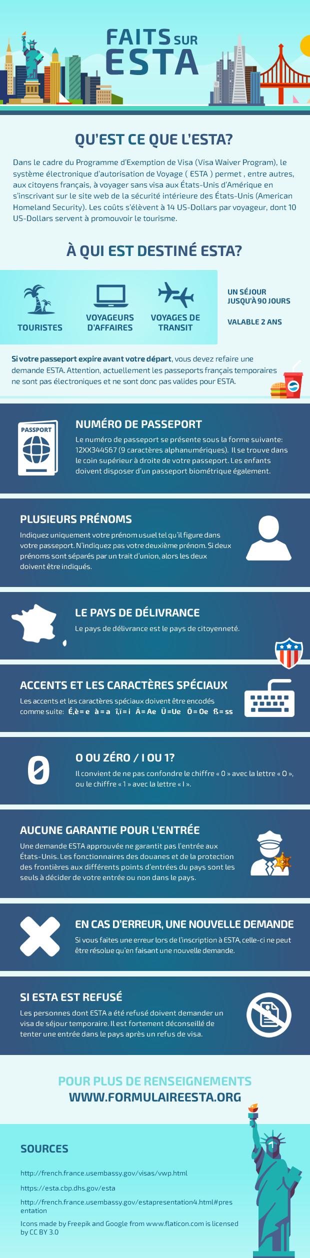 Infographie sur l'ESTA