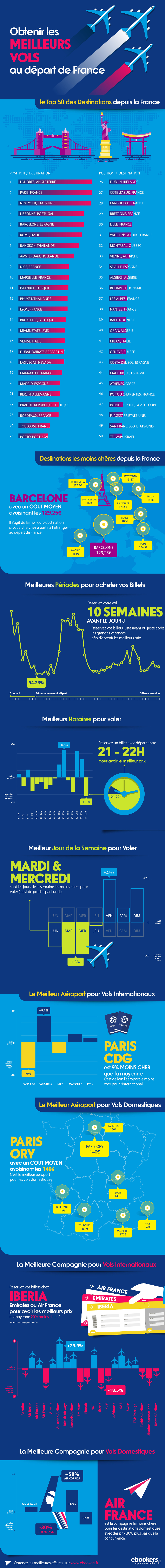 Infographie ebookers