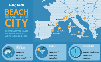 Voyage plage & ville en Europe