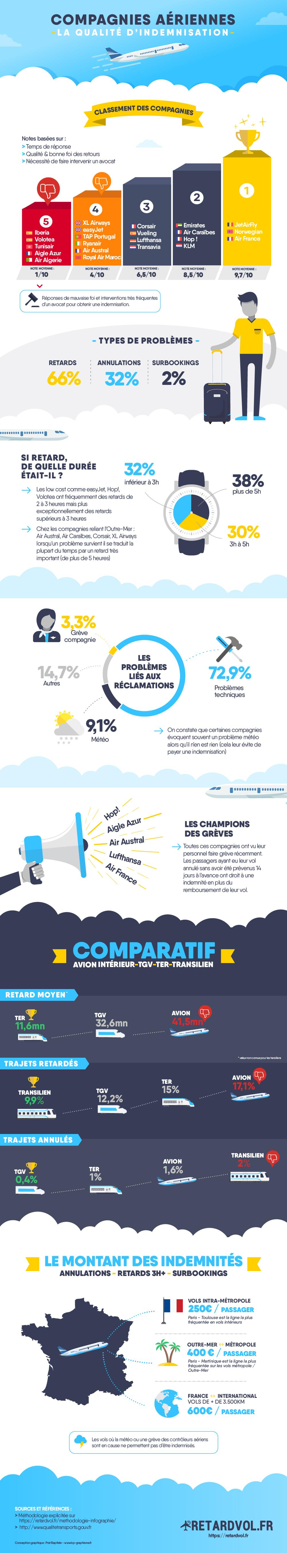 Infographie de retardvol.fr
