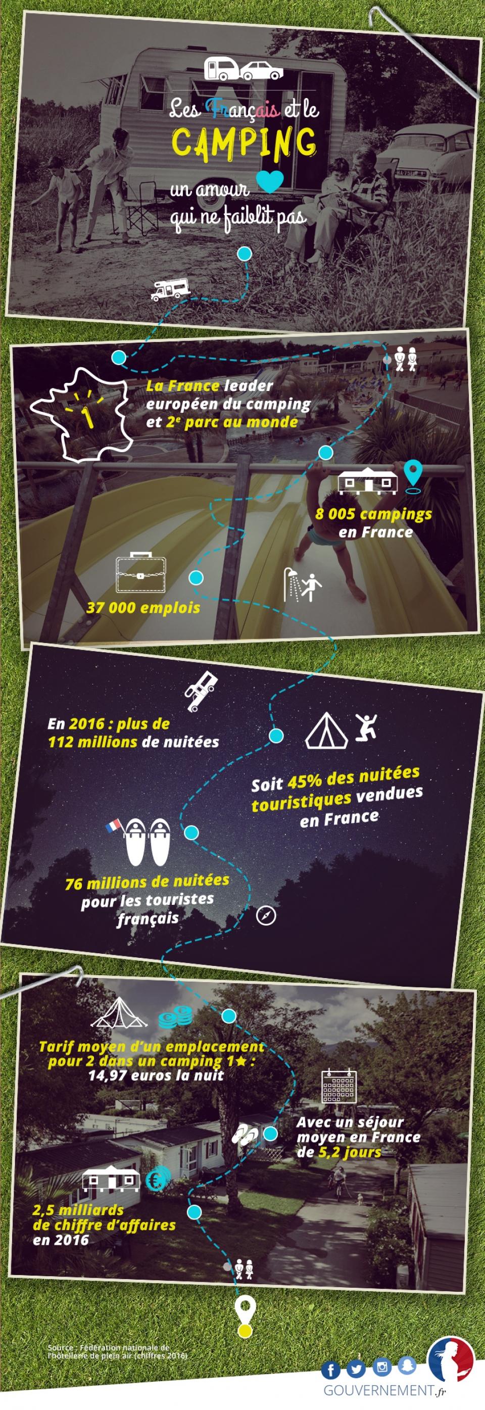 Infographie sur le camping