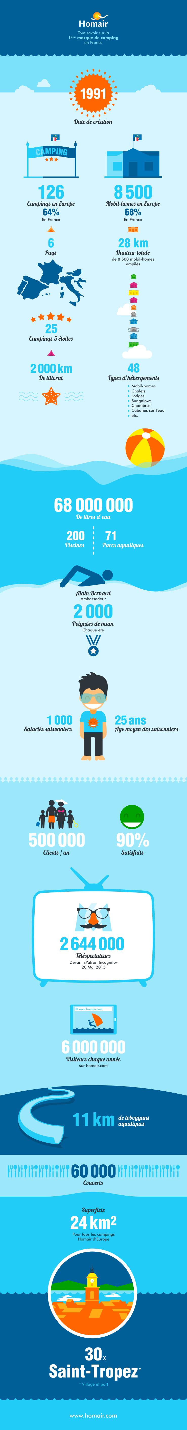 Infographie sur le camping par Homair