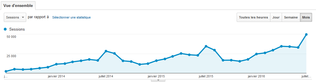Évolution du trafic du blog selon Google Analytics